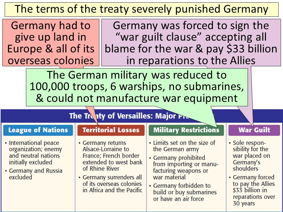 The terms of the treaty severely punished Germany Germany had to give up land in Europe & all of its overseas colonies Germany was forced to sign the