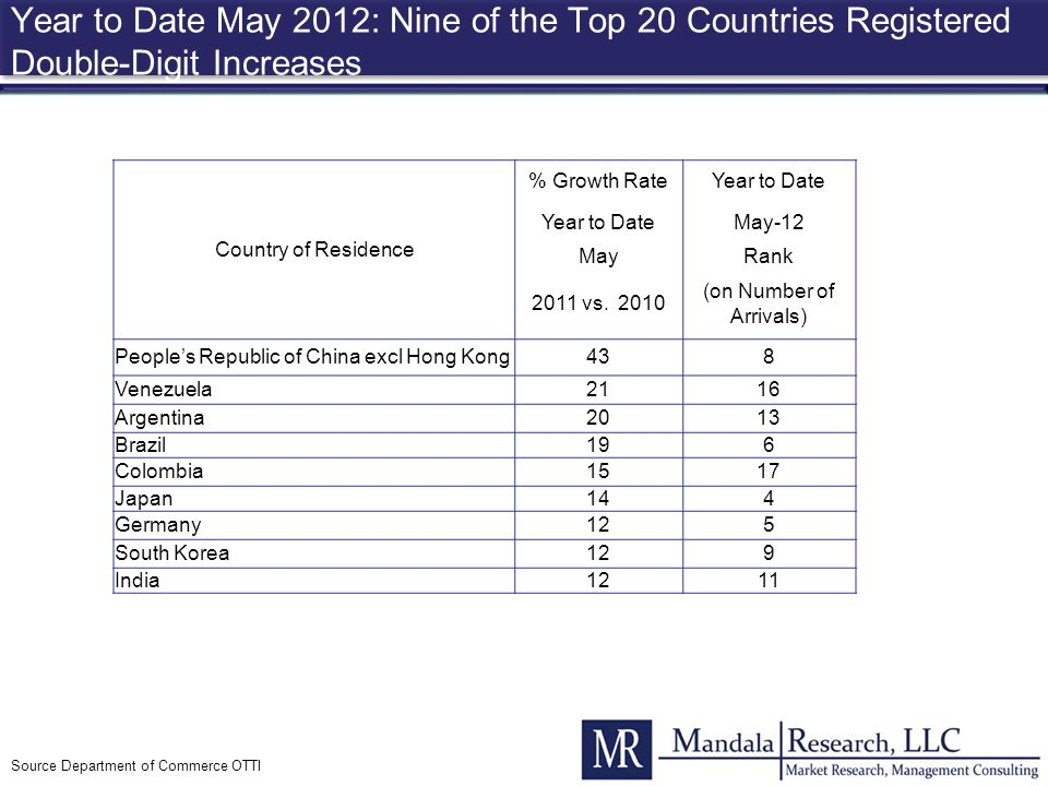 Year to Date May 2012: Nine of the Top 20 Countries Registered Double-Digit Increases Source Department of Commerce OTTI Country of Residence % Growth