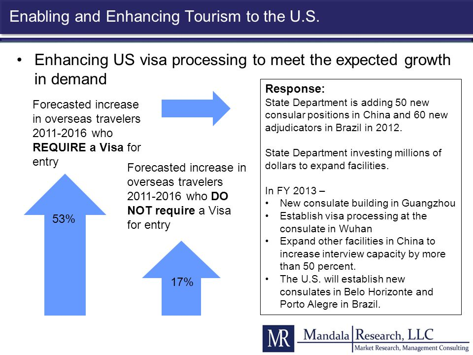 Enabling and Enhancing Tourism to the U.S. Enhancing US visa processing to meet the expected growth in demand Forecasted increase in overseas traveler