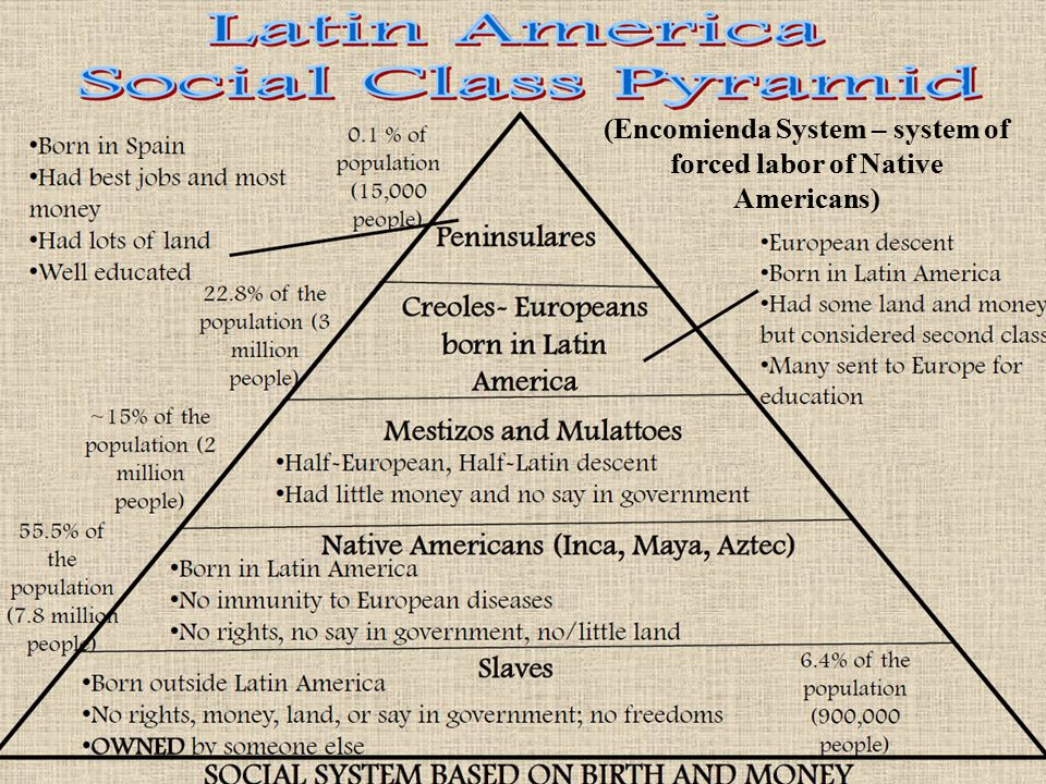 (Encomienda System – system of forced labor of Native Americans)