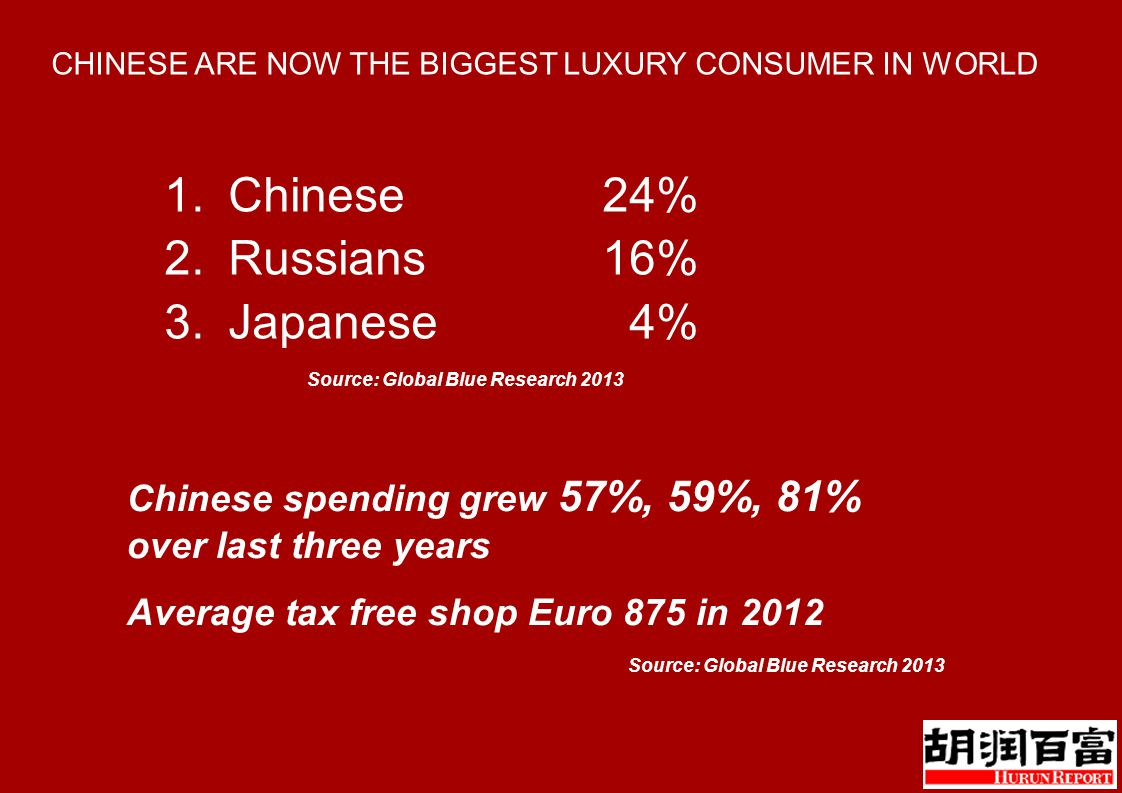 CHINESE ARE NOW THE BIGGEST LUXURY CONSUMER IN WORLD 1.Chinese 24% 2.Russians16% 3.Japanese 4% Source: Global Blue Research 2013 Chinese spending grew 57%, 59%, 81% over last three years Average tax free shop Euro 875 in 2012 Source: Global Blue Research 2013