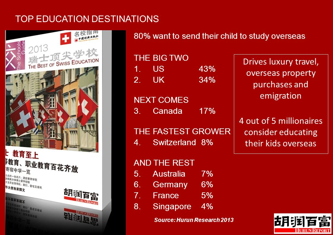 TOP EDUCATION DESTINATIONS 80% want to send their child to study overseas THE BIG TWO 1.US43% 2.UK34% NEXT COMES 3.Canada17% THE FASTEST GROWER 4.Switzerland 8% AND THE REST 5.Australia 7% 6.Germany 6% 7.France 5% 8.Singapore 4% Source: Hurun Research 2013 Drives luxury travel, overseas property purchases and emigration 4 out of 5 millionaires consider educating their kids overseas