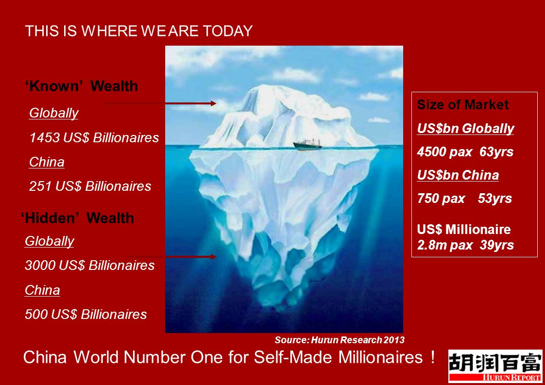 US$bn Globally 4500 pax 63yrs US$bn China 750 pax 53yrs US$ Millionaire 2.8m pax 39yrs Size of Market Globally 1453 US$ Billionaires China 251 US$ Billionaires 'Known' Wealth 'Hidden' Wealth Globally 3000 US$ Billionaires China 500 US$ Billionaires THIS IS WHERE WE ARE TODAY China World Number One for Self-Made Millionaires .