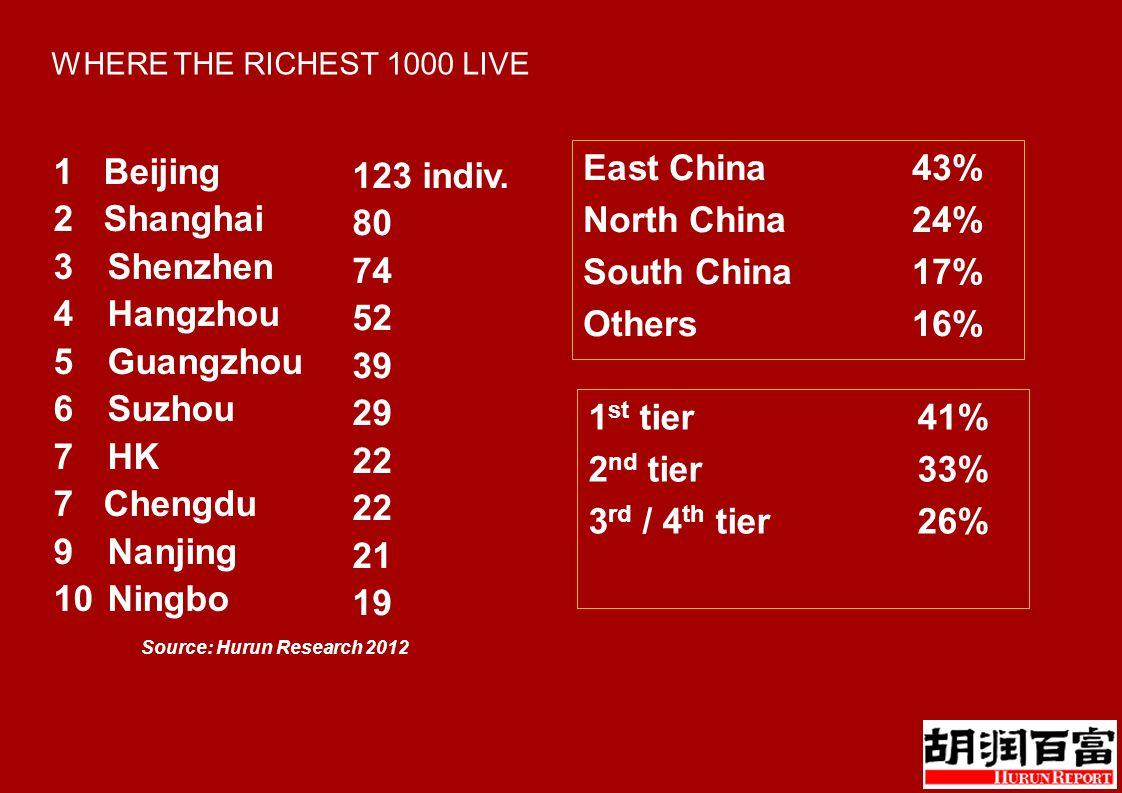 WHERE THE RICHEST 1000 LIVE 1 Beijing 2 Shanghai 3Shenzhen 4Hangzhou 5Guangzhou 6Suzhou 7HK 7 Chengdu 9Nanjing 10Ningbo 123 indiv.