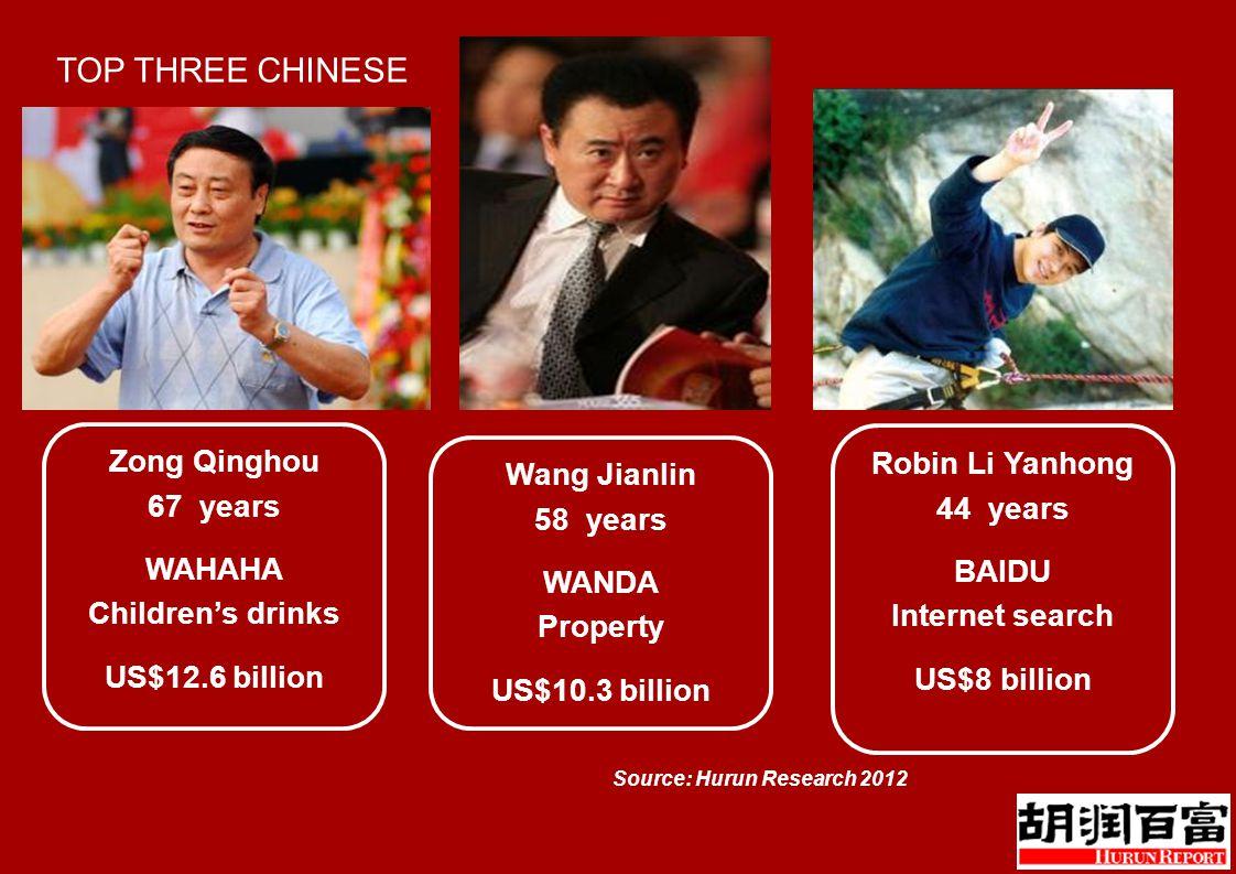 TOP THREE CHINESE Zong Qinghou 67 years WAHAHA Children's drinks US$12.6 billion Robin Li Yanhong 44 years BAIDU Internet search US$8 billion Wang Jianlin 58 years WANDA Property US$10.3 billion Source: Hurun Research 2012