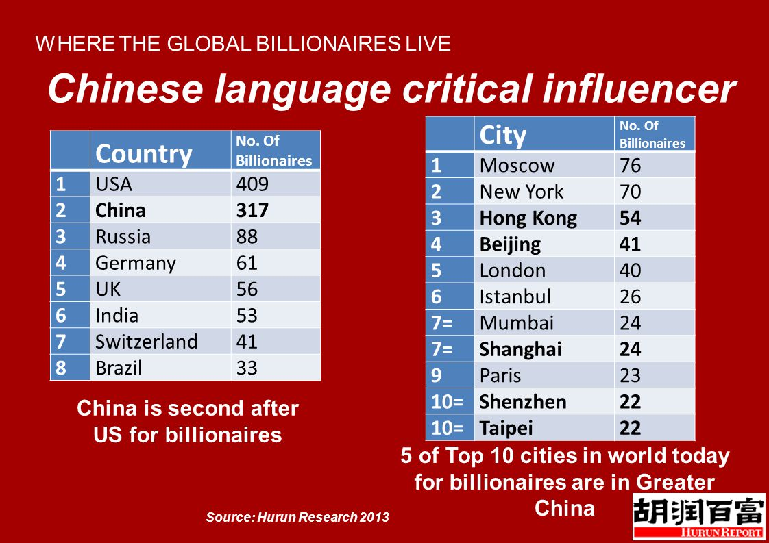WHERE THE GLOBAL BILLIONAIRES LIVE Source: Hurun Research 2013 Country No.