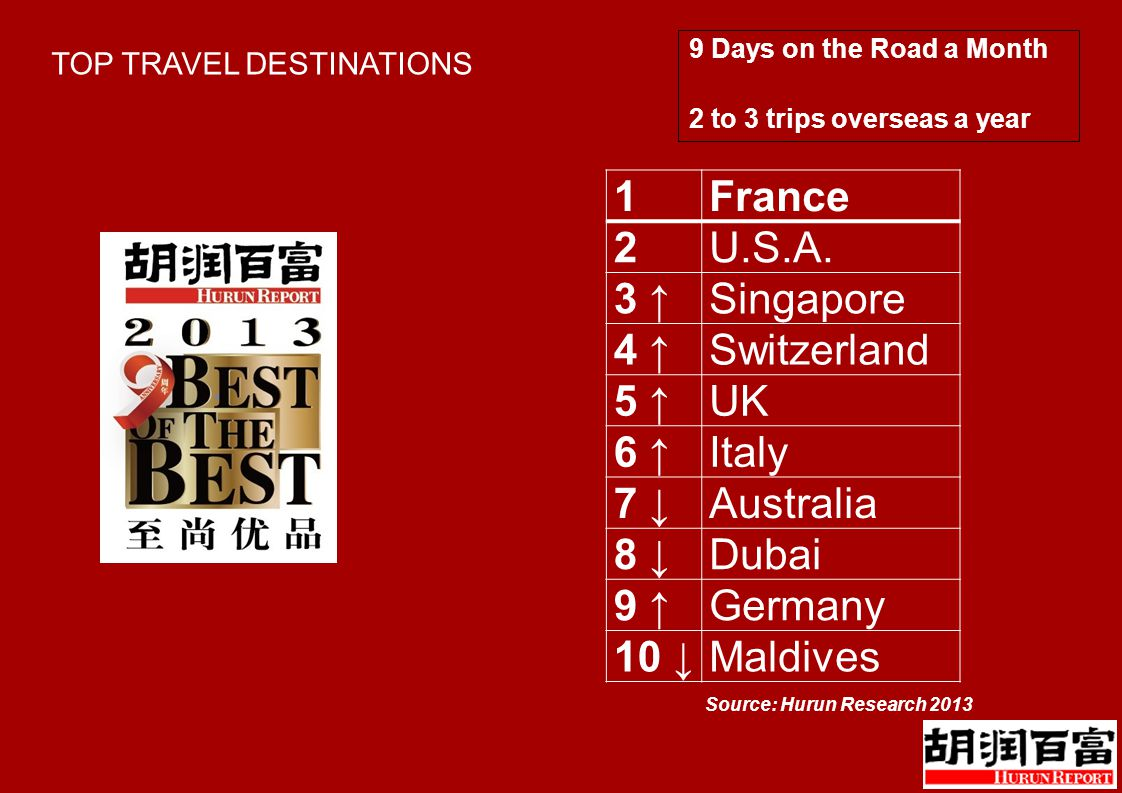 TOP TRAVEL DESTINATIONS Source: Hurun Research 2013 9 Days on the Road a Month 2 to 3 trips overseas a year 1France 2U.S.A.