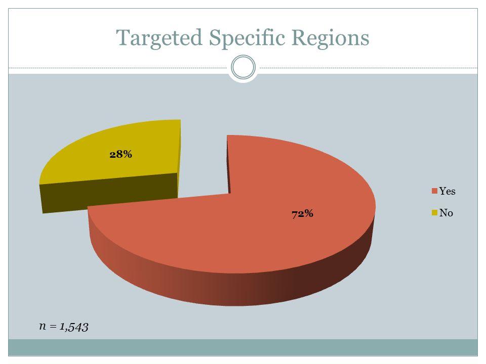 Targeted Specific Regions n = 1,543