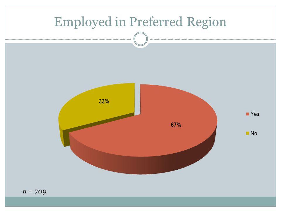 Employed in Preferred Region n = 709