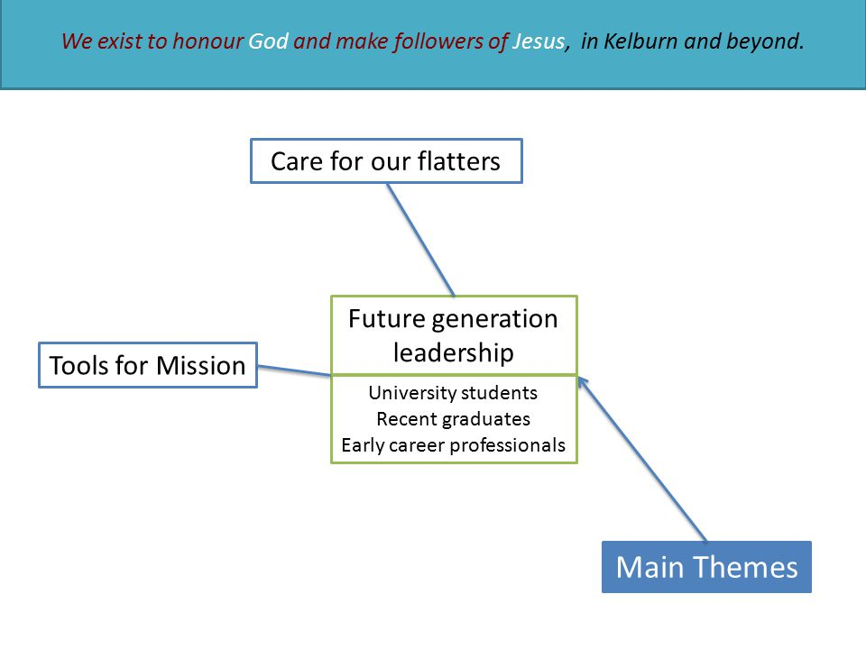 Main Themes Future generation leadership University students Recent graduates Early career professionals Care for our flatters We exist to honour God and make followers of Jesus, in Kelburn and beyond.