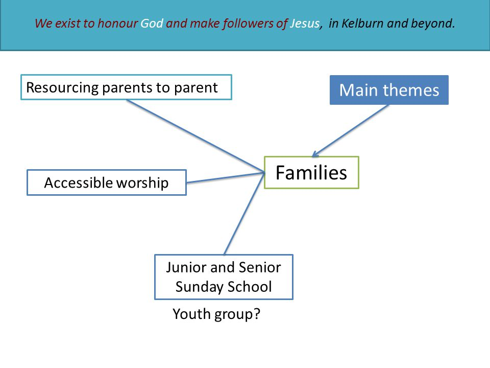 Main themes Families Accessible worship Junior and Senior Sunday School Resourcing parents to parent Youth group? We exist to honour God and make foll