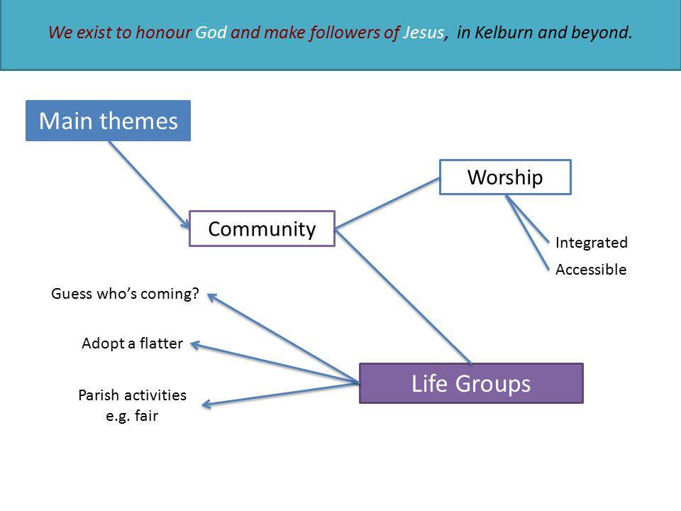 Main themes Community Worship Integrated Accessible Life Groups Parish activities e.g.