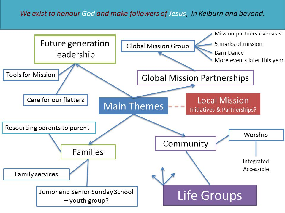 Main Themes University students Recent graduates Early career professionals Families Community Future generation leadership Worship Integrated Accessible Family services Junior and Senior Sunday School – youth group.