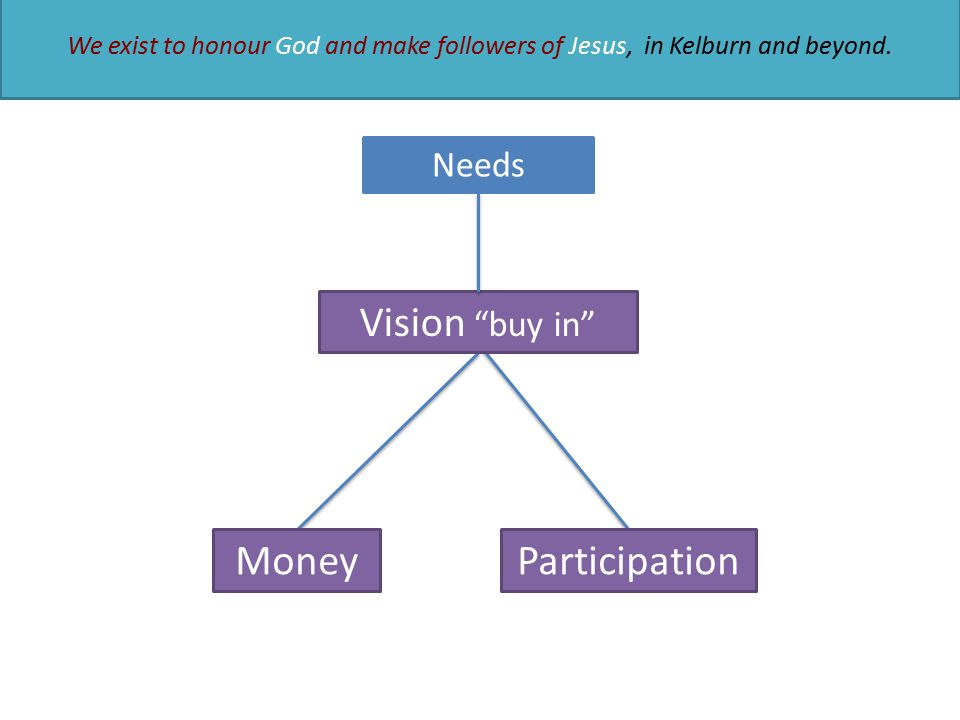 """Needs We exist to honour God and make followers of Jesus, in Kelburn and beyond. Participation Vision """"buy in"""" Money"""