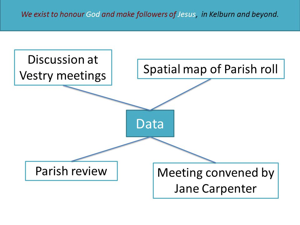 Data Parish review Spatial map of Parish roll Meeting convened by Jane Carpenter Discussion at Vestry meetings We exist to honour God and make followers of Jesus, in Kelburn and beyond.