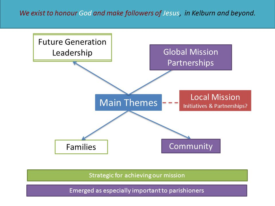 Main Themes University students Recent graduates Early career professionals Families Global mission Community Strategic for achieving our mission Emerged as especially important to parishioners Future Generation Leadership We exist to honour God and make followers of Jesus, in Kelburn and beyond.