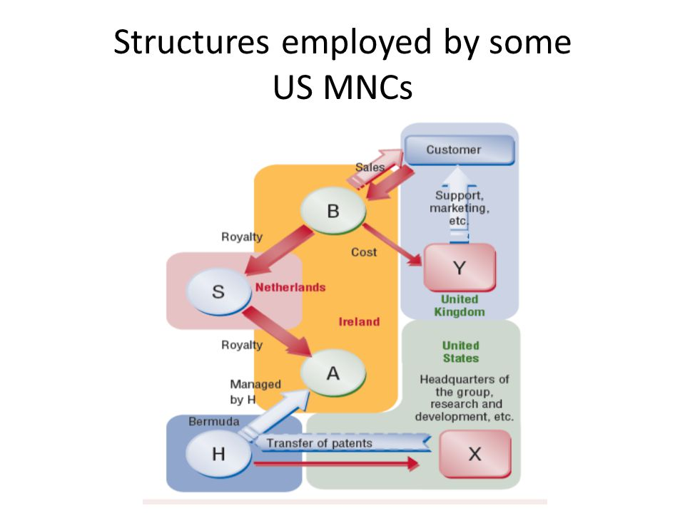 Structures employed by some US MNCs