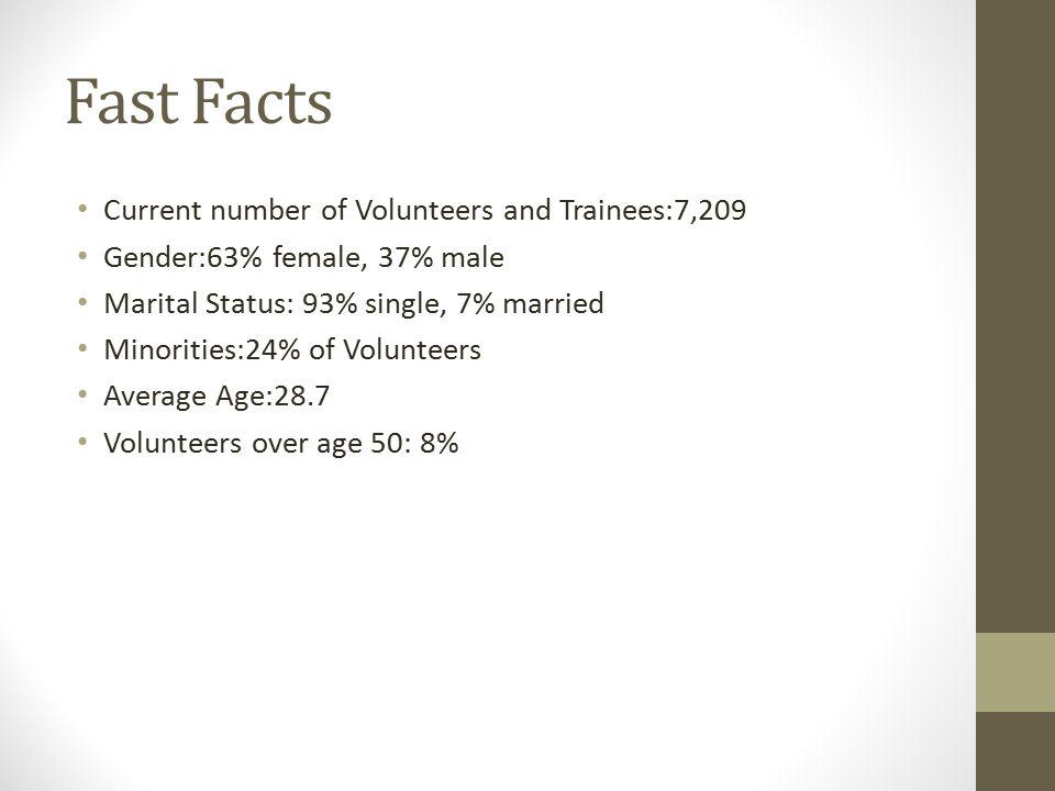 Fast Facts Current number of Volunteers and Trainees:7,209 Gender:63% female, 37% male Marital Status: 93% single, 7% married Minorities:24% of Volunteers Average Age:28.7 Volunteers over age 50: 8%