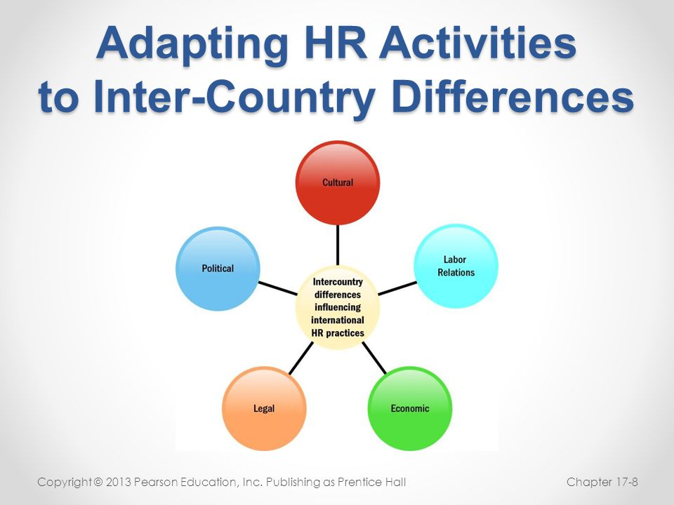 Adapting HR Activities to Inter-Country Differences Copyright © 2013 Pearson Education, Inc. Publishing as Prentice HallChapter 17-8