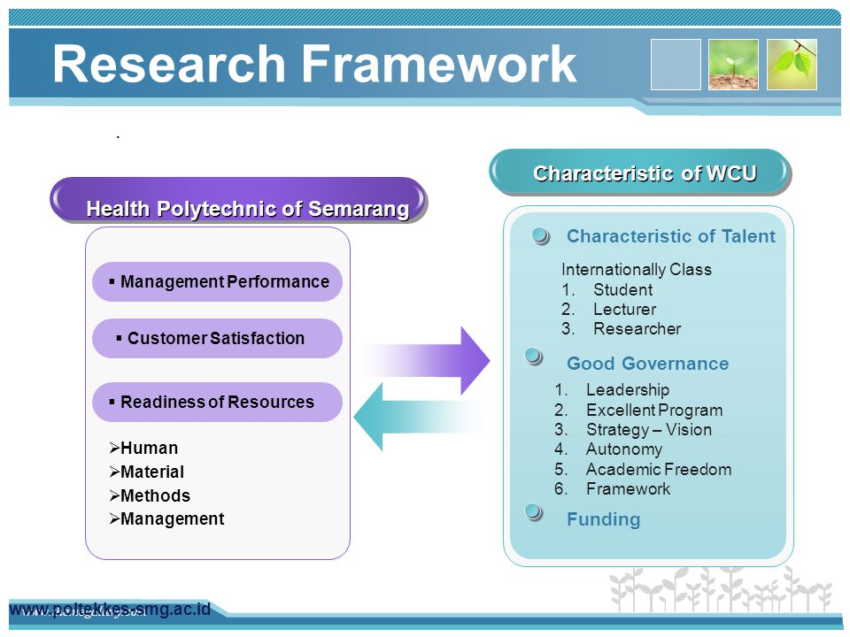 www.themegallery.com Research Question Is Health Polytechnic of Semarang eligible to criteria of a WCU.