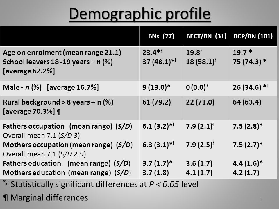 Demographic profile *,ł Statistically significant differences at P < 0.05 level ¶ Marginal differences 7 BNs (77)BECT/BN (31)BCP/BN (101) Age on enrolment (mean range 21.1) School leavers 18 -19 years – n (%) [average 62.2%] 23.4* ł 37 (48.1)* ł 19.8 ł 18 (58.1) ł 19.7 * 75 (74.3) * Male - n (%) [average 16.7%]9 (13.0)*0 (0.0) ł 26 (34.6) * ł Rural background > 8 years – n (%) [average 70.3%] ¶ 61 (79.2)22 (71.0)64 (63.4) Fathers occupation (mean range) (S/D) Overall mean 7.1 (S/D 3) Mothers occupation (mean range) (S/D) Overall mean 7.1 (S/D 2.9) Fathers education (mean range) (S/D) Mothers education (mean range) (S/D) 6.1 (3.2)* ł 6.3 (3.1)* ł 3.7 (1.7)* 3.7 (1.8) 7.9 (2.1) ł 7.9 (2.5) ł 3.6 (1.7) 4.1 (1.7) 7.5 (2.8)* 7.5 (2.7)* 4.4 (1.6)* 4.2 (1.7)