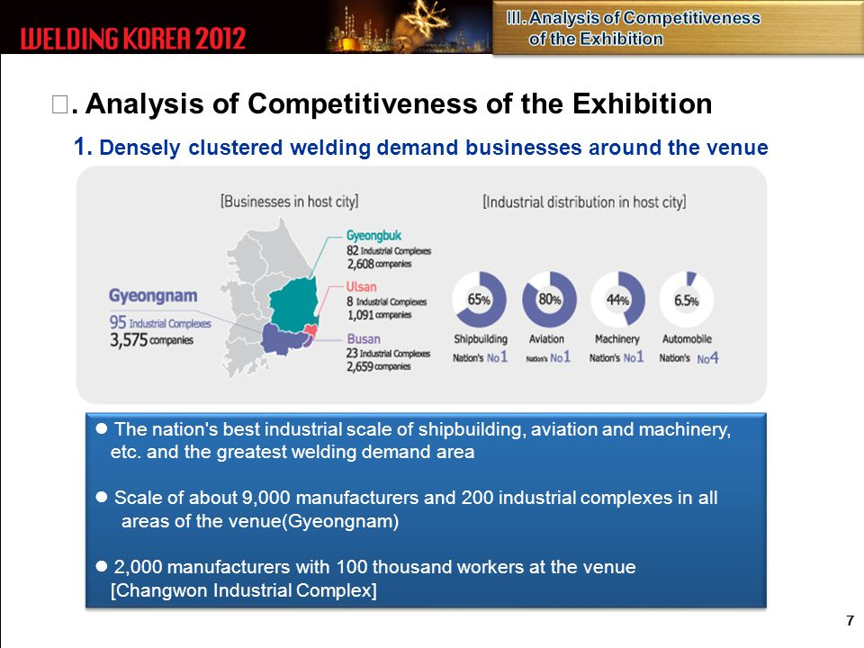 Ⅲ. Analysis of Competitiveness of the Exhibition 1.