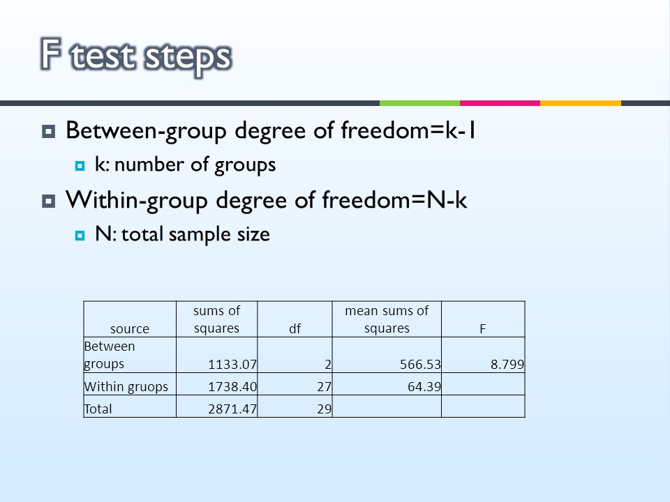  Between-group degree of freedom=k-1  k: number of groups  Within-group degree of freedom=N-k  N: total sample size source sums of squaresdf mean sums of squaresF Between groups1133.072566.538.799 Within gruops1738.402764.39 Total2871.4729