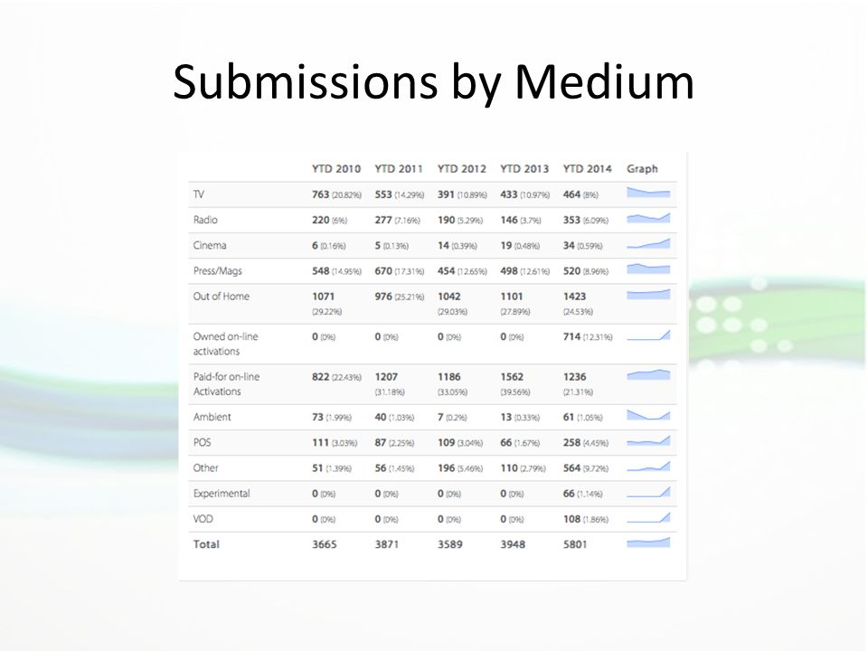 Submissions by Medium