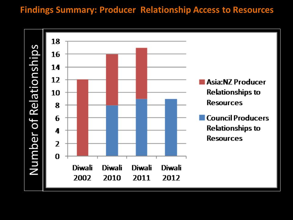 Findings Summary: Producer Relationship Access to Resources Number of Relationships