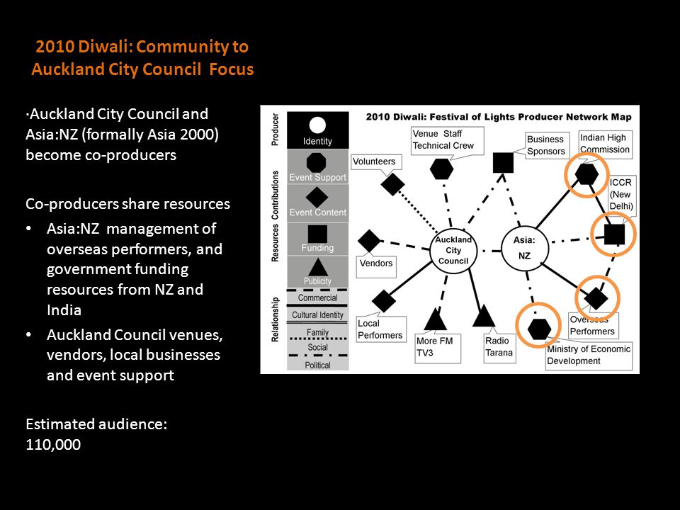 2010 Diwali: Community to Auckland City Council Focus ·Auckland City Council and Asia:NZ (formally Asia 2000) become co-producers Co-producers share r