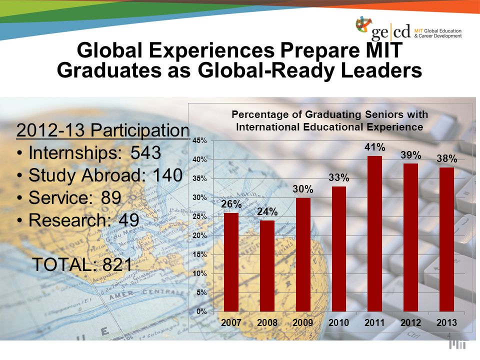 Global Experiences Prepare MIT Graduates as Global-Ready Leaders 4 2012-13 Participation Internships: 543 Study Abroad: 140 Service: 89 Research: 49 TOTAL: 821