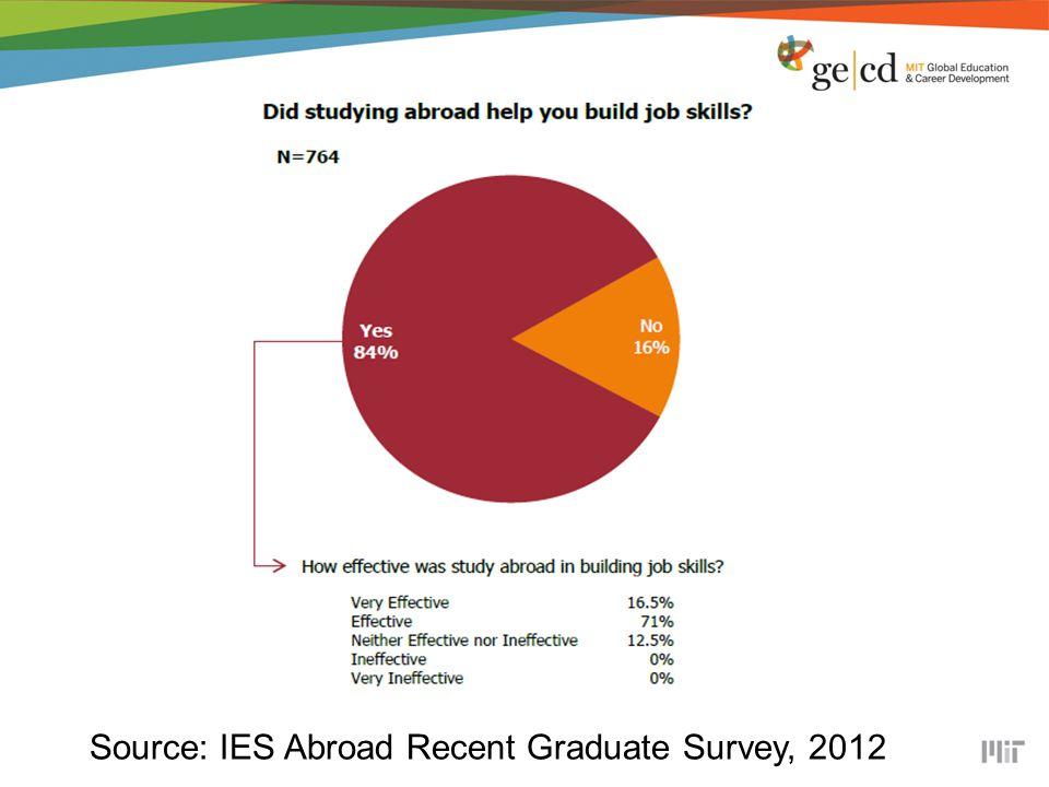 Source: IES Abroad Recent Graduate Survey, 2012