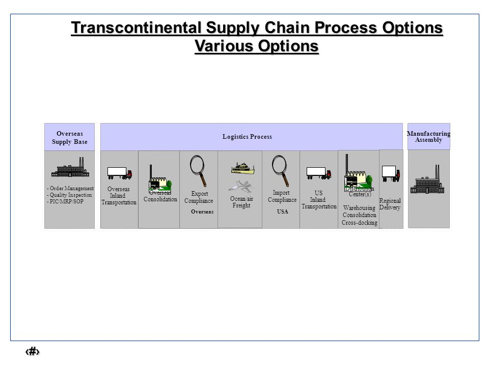 4 Transcontinental Supply Chain Process Options Various Options - Order Management - Quality Inspection - PIC/MRP/SOP Logistics Process Overseas Inlan