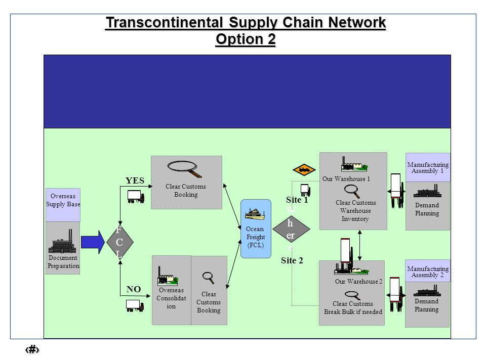 6 Transcontinental Supply Chain Network Option 2 Manufacturing Assembly 1 Overseas Consolidat ion Clear Customs Booking Overseas Supply Base FCLFCL YES NO Clear Customs Booking Ocean Freight (FCL) W h er e Site 1 Site 2 Our Warehouse 1 Clear Customs Warehouse Inventory Our Warehouse 2 Clear Customs Break Bulk if needed Demand Planning Manufacturing Assembly 2 Demand Planning Document Preparation