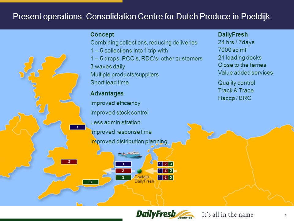 3 Present operations: Consolidation Centre for Dutch Produce in Poeldijk 12 3 1 3 2 2 3 1 12 3 12 3 Poeldijk DailyFresh Concept Combining collections,