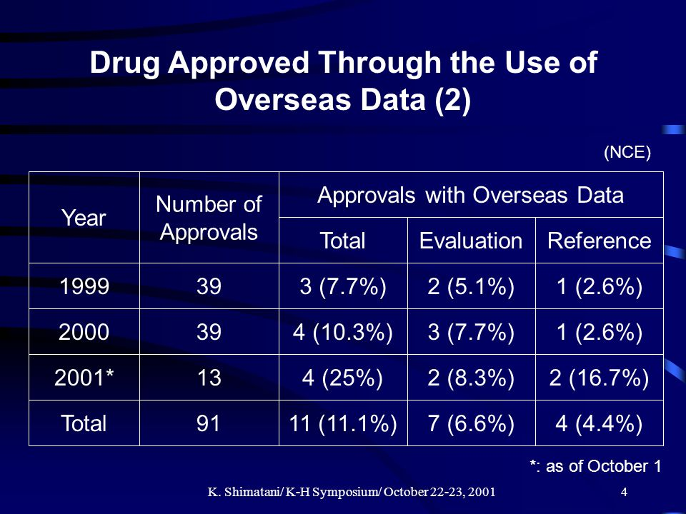 K. Shimatani/ K-H Symposium/ October 22-23, 20014 Drug Approved Through the Use of Overseas Data (2) (NCE) Year Number of Approvals Approvals with Ove