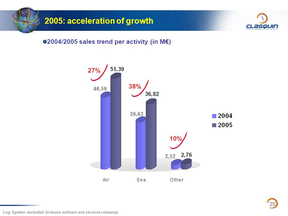 25 27% 10% 38% 2005: acceleration of growth 2004/2005 sales trend per activity (in M€) Log System excluded (in-house software and services company)