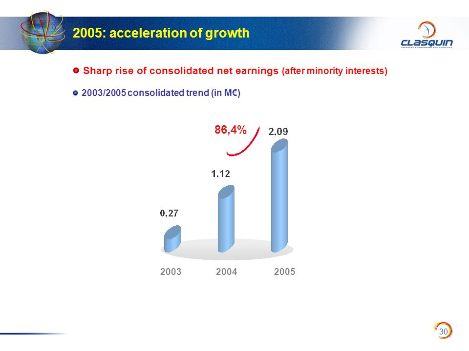 30 Sharp rise of consolidated net earnings (after minority interests) 2003/2005 consolidated trend (in M€) 2005: acceleration of growth 86,4% 200320052004