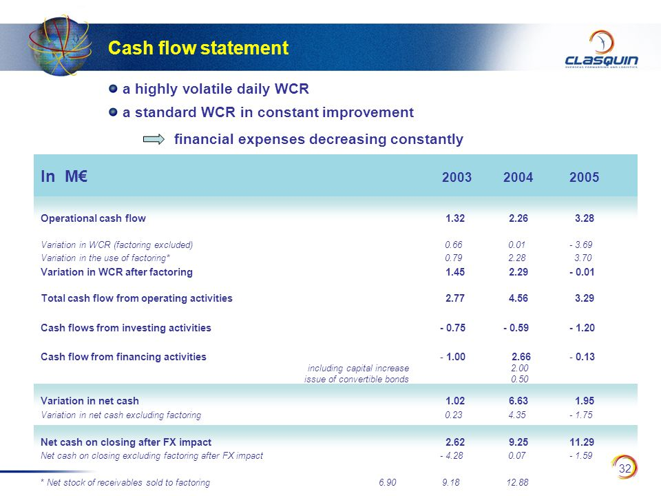 32 In M€ 200320042005 Operational cash flow 1.32 2.26 3.28 Variation in WCR (factoring excluded) 0.66 0.01- 3.69 Variation in the use of factoring* 0.79 2.28 3.70 Variation in WCR after factoring 1.45 2.29- 0.01 Total cash flow from operating activities 2.77 4.56 3.29 Cash flows from investing activities - 0.75- 0.59- 1.20 Cash flow from financing activities - 1.00 2.66- 0.13 including capital increase 2.00 issue of convertible bonds 0.50 Variation in net cash 1.02 6.63 1.95 Variation in net cash excluding factoring 0.23 4.35- 1.75 Net cash on closing after FX impact 2.62 9.2511.29 Net cash on closing excluding factoring after FX impact - 4.28 0.07- 1.59 * Net stock of receivables sold to factoring 6.90 9.18 12.88 Cash flow statement a highly volatile daily WCR a standard WCR in constant improvement financial expenses decreasing constantly