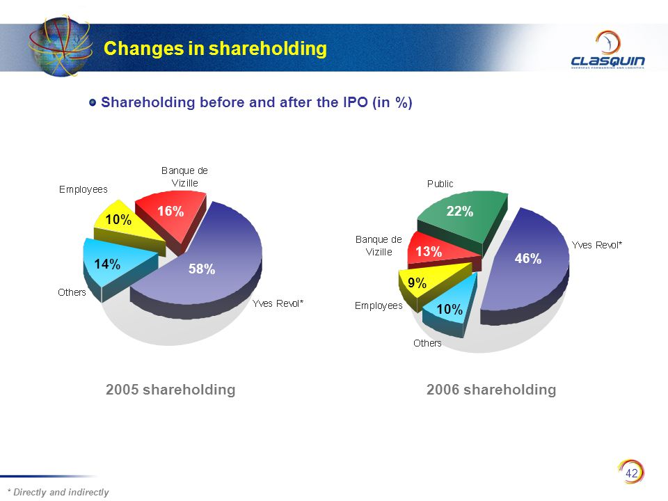 42 58% 10% 14% Changes in shareholding Shareholding before and after the IPO (in %) 16% 13% 46% 22% 9% 2005 shareholding 2006 shareholding * Directly and indirectly 10%