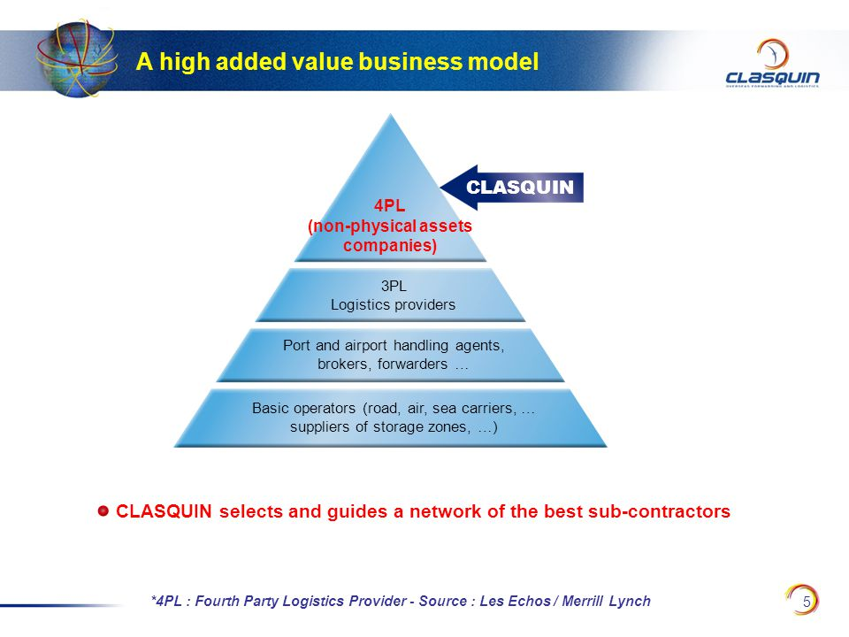 5 A high added value business model CLASQUIN selects and guides a network of the best sub-contractors *4PL : Fourth Party Logistics Provider - Source : Les Echos / Merrill Lynch Basic operators (road, air, sea carriers, … suppliers of storage zones, …) Port and airport handling agents, brokers, forwarders … 3PL Logistics providers 4PL (non-physical assets companies) CLASQUIN