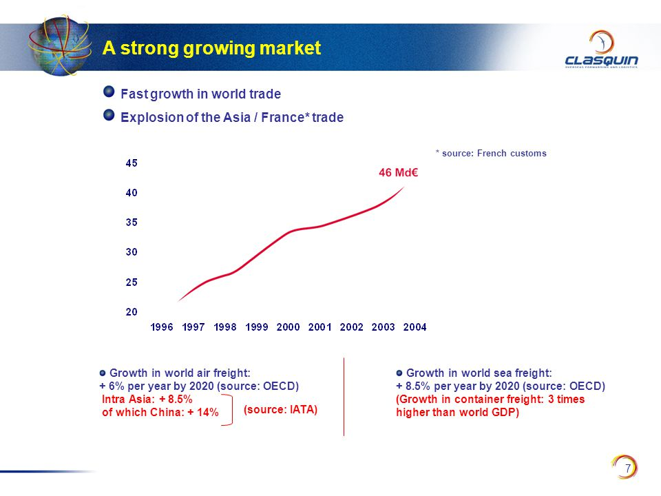 7 Fast growth in world trade Explosion of the Asia / France* trade * source: French customs A strong growing market Growth in world sea freight: + 8.5% per year by 2020 (source: OECD) (Growth in container freight: 3 times higher than world GDP) Growth in world air freight: + 6% per year by 2020 (source: OECD) Intra Asia: + 8.5% of which China: + 14% (source: IATA)