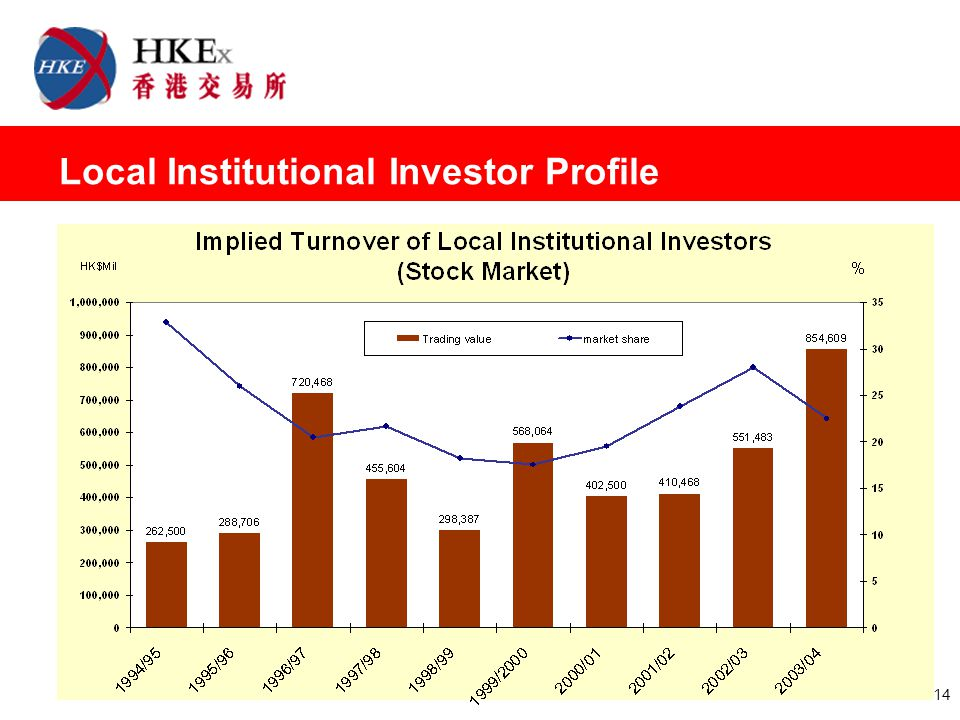 14 Local Institutional Investor Profile