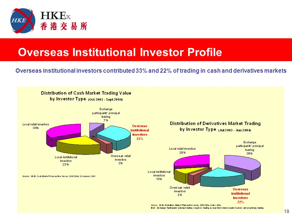 18 Overseas Institutional Investor Profile Overseas institutional investors contributed 33% and 22% of trading in cash and derivatives markets