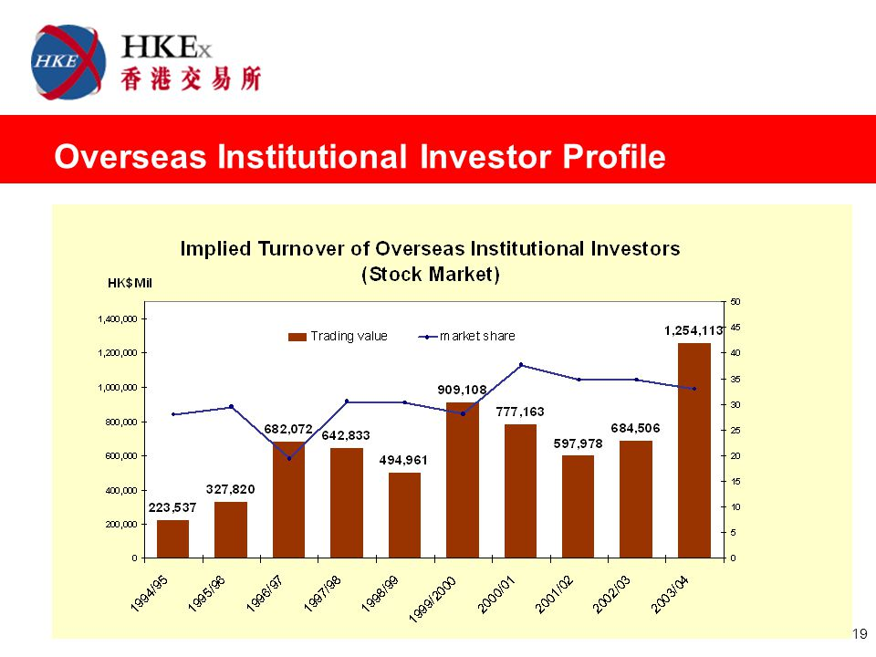 19 Overseas Institutional Investor Profile