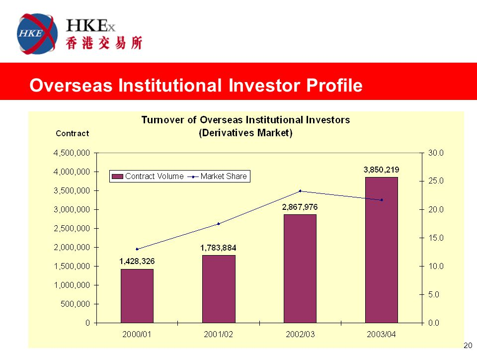 20 Overseas Institutional Investor Profile