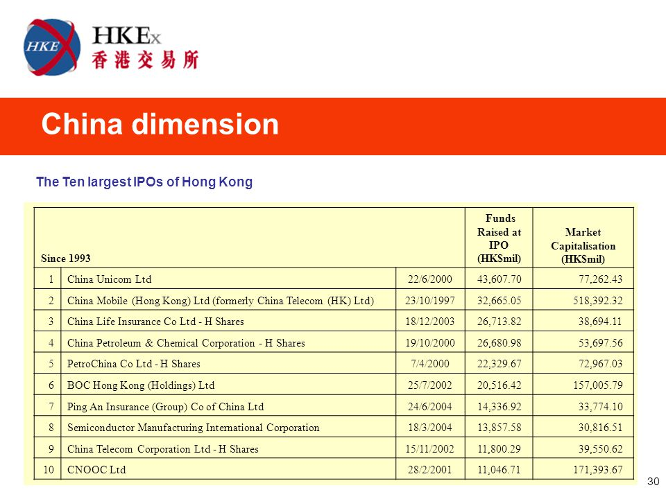 30 China dimension Since 1993 Funds Raised at IPO (HK$mil) Market Capitalisation (HK$mil) 1China Unicom Ltd22/6/2000 43,607.70 77,262.43 2China Mobile (Hong Kong) Ltd (formerly China Telecom (HK) Ltd)23/10/1997 32,665.05 518,392.32 3China Life Insurance Co Ltd - H Shares18/12/2003 26,713.82 38,694.11 4China Petroleum & Chemical Corporation - H Shares19/10/2000 26,680.98 53,697.56 5PetroChina Co Ltd - H Shares7/4/2000 22,329.67 72,967.03 6BOC Hong Kong (Holdings) Ltd25/7/2002 20,516.42 157,005.79 7Ping An Insurance (Group) Co of China Ltd24/6/2004 14,336.92 33,774.10 8Semiconductor Manufacturing International Corporation18/3/2004 13,857.58 30,816.51 9China Telecom Corporation Ltd - H Shares15/11/2002 11,800.29 39,550.62 10CNOOC Ltd28/2/2001 11,046.71 171,393.67 The Ten largest IPOs of Hong Kong