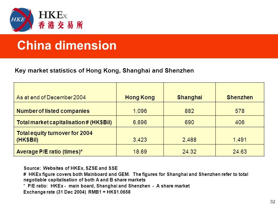 32 China dimension As at end of December 2004Hong KongShanghaiShenzhen Number of listed companies1,096882578 Total market capitalisation # (HK$Bil)6,696690406 Total equity turnover for 2004 (HK$Bil)3,4232,4881,491 Average P/E ratio (times)*18.6924.3224.63 Source: Websites of HKEx, SZSE and SSE # HKEx figure covers both Mainboard and GEM.
