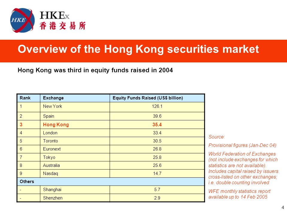 4 Overview of the Hong Kong securities market Hong Kong was third in equity funds raised in 2004 RankExchangeEquity Funds Raised (US$ billion) 1New York126.1 2Spain39.6 3Hong Kong35.4 4London33.4 5Toronto30.5 6Euronext26.8 7Tokyo25.8 8Australia25.6 9Nasdaq14.7 Others -Shanghai5.7 -Shenzhen2.9 Source: Provisional figures (Jan-Dec 04) World Federation of Exchanges (not include exchanges for which statistics are not available).