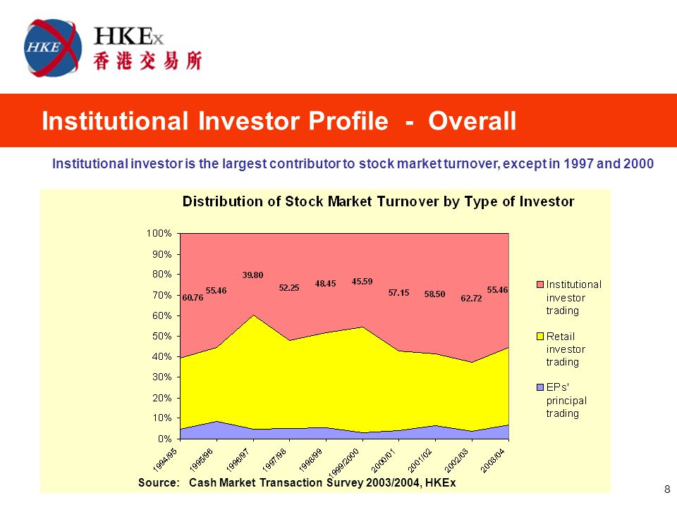 8 Source: Cash Market Transaction Survey 2003/2004, HKEx Institutional Investor Profile - Overall Institutional investor is the largest contributor to stock market turnover, except in 1997 and 2000